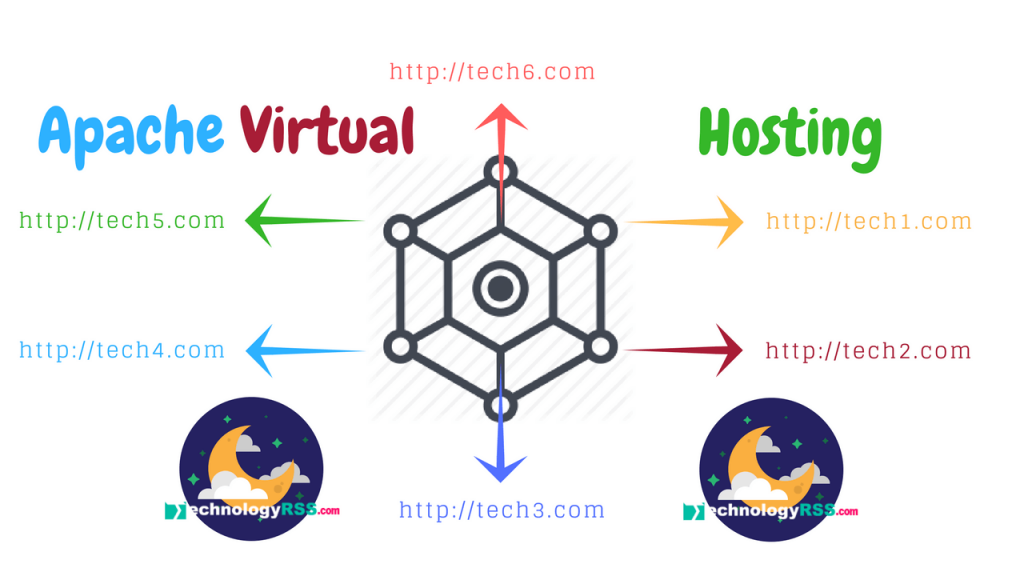 apache-virtual-host